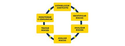 Fluxograma circular com 6 retângulos amarelos com frases no interior, com setas indicativas de um retângulo para o outro. Retângulo do centro superior, Frase: estabelecer contexto; Segundo retângulo a direita; Frase: Identificar Riscos terceiro retângulo, frase analisar riscos; quarto retângulo, frase: Avaliar riscos quinto retângulo, frase: Tratar riscos; Sexto retângulo, frase; Monitorar e comunicar