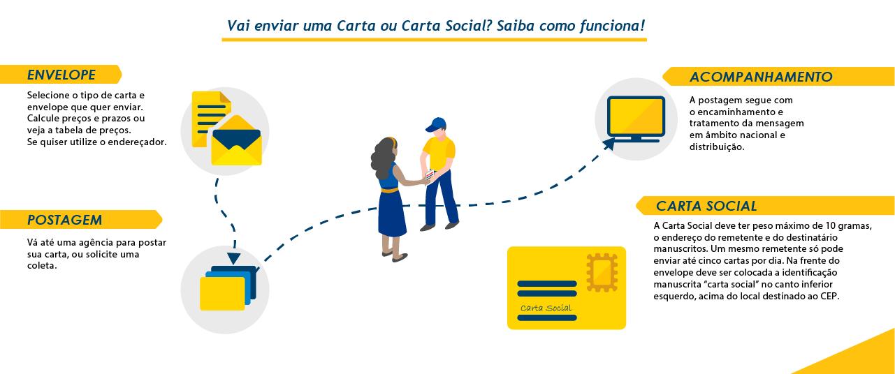 Infográfico passo a passo Carta e Carta Social