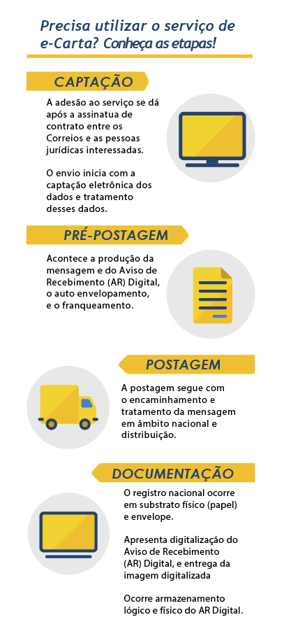 Infográfico passo a passo e-Carta - mobile
