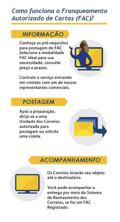 Infográfico passo a passo FAC - mobile