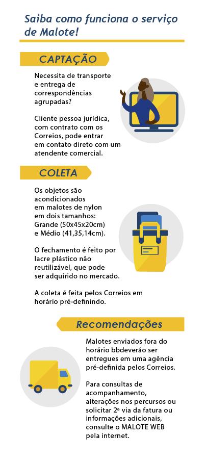 Infográfico passo a passo malote - mobile