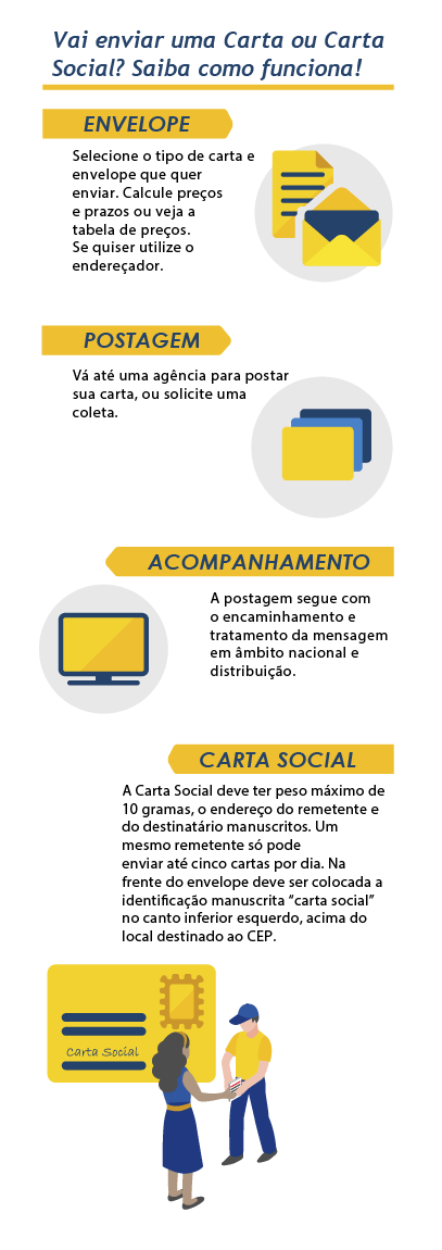 Infográfico passo a passo Carta e Carta Social - mobile