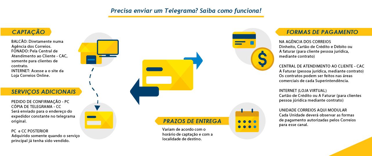 Infográfico passo a passo Telegrama