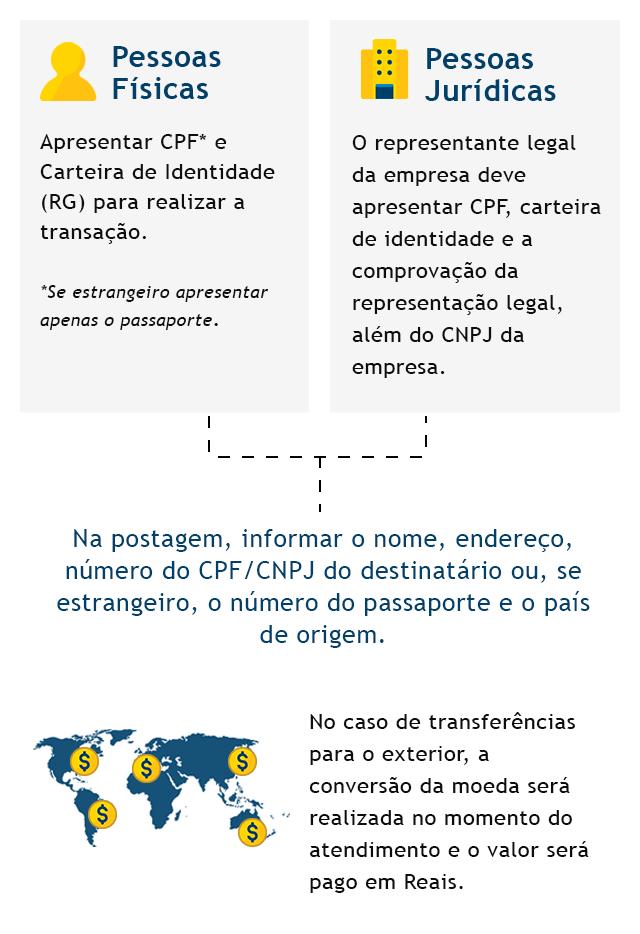 Infográfico passo a passo enviar dinheiro internacional - mobile
