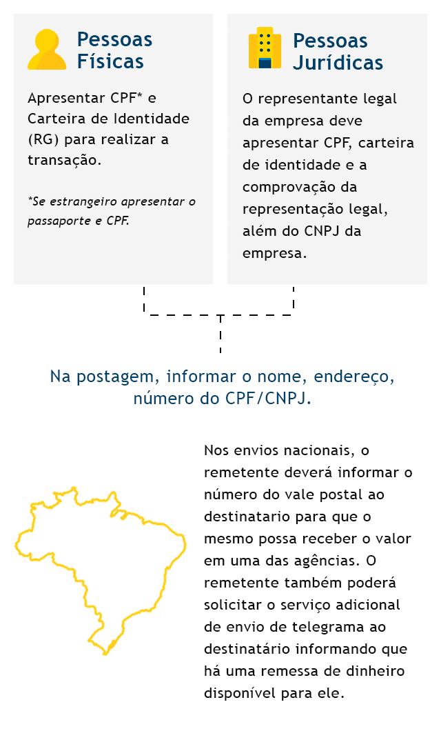 Infográfico passo a passo enviar dinheiro - mobile