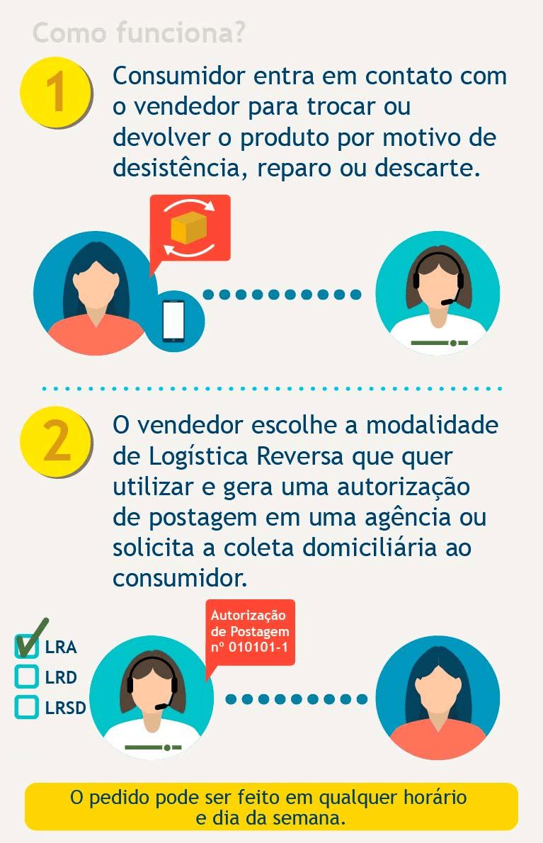 Como funciona a Logistica Reversa - Mobile