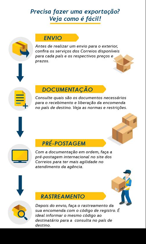 infográfico passo a passo preparação exportação mobile