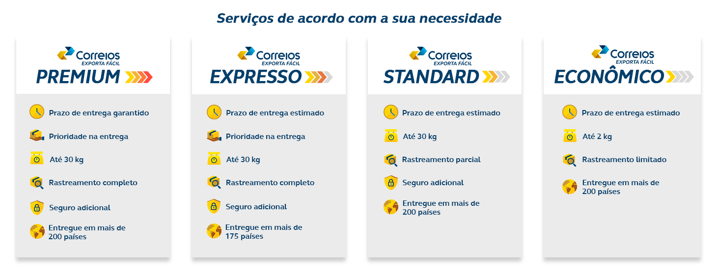 Comparativo Serviços Exporta Fácil Mercadoria desktop