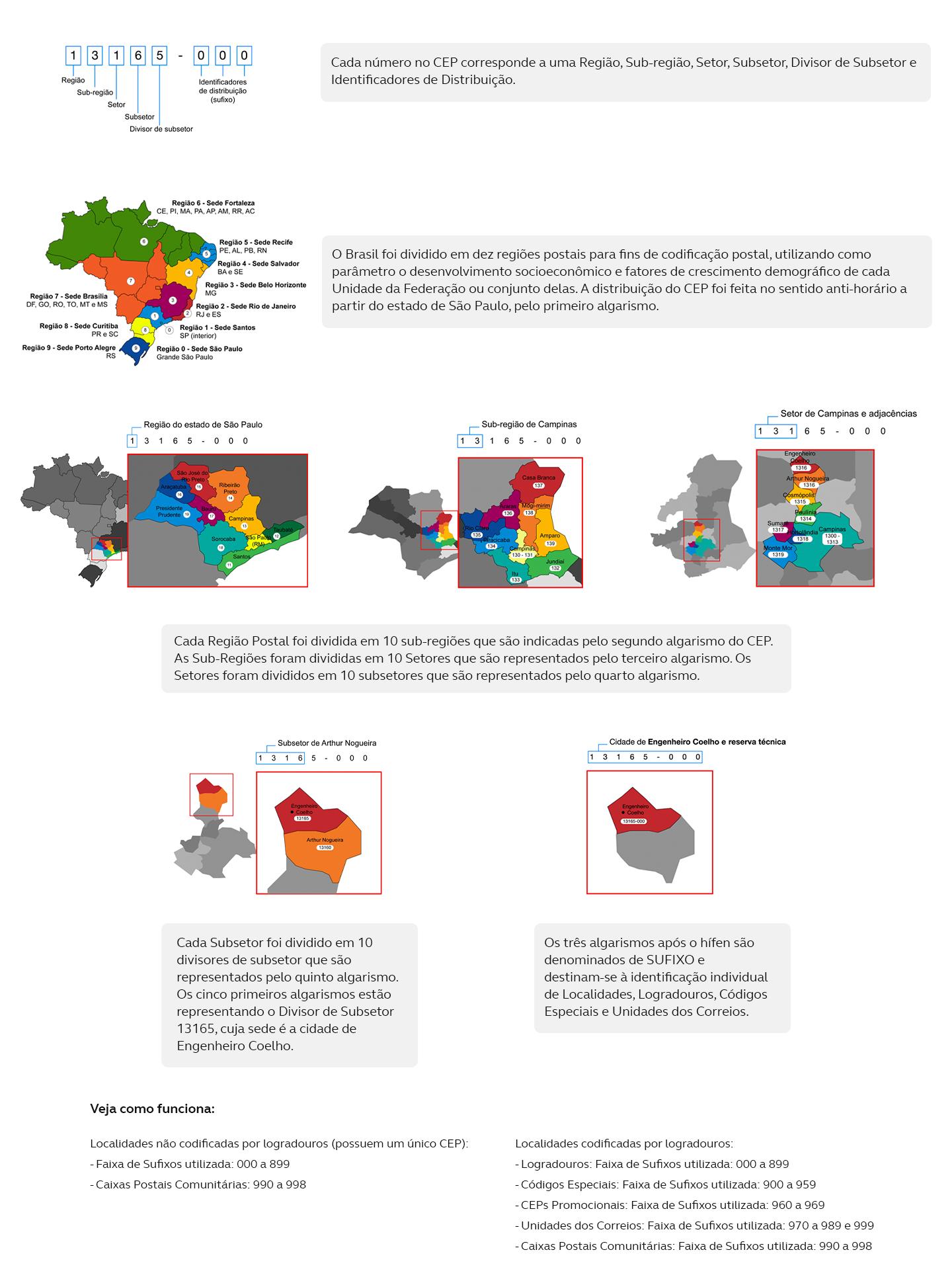 Cada número no CEP corresponde a uma Região, Sub-região, Setor, Subsetor, Divisor de Subsetor e Identificadores de Distribuição. O Brasil foi dividido em dez regiões postais para fins de codificação postal, utilizando como parâmetro o desenvolvimento socioeconômico e fatores de crescimento demográfico de cada Unidade da Federação ou conjunto delas. A distribuição do CEP foi feita no sentido anti-horário a partir do estado de São Paulo, pelo primeiro algarismo. Cada Região Postal foi dividida em 10 sub-regiões que são indicadas pelo segundo algarismo do CEP.  As Sub-Regiões foram divididas em 10 Setores que são representados pelo terceiro algarismo. Os Setores foram divididos em 10 subsetores que são representados pelo quarto algarismo.  Cada Subsetor foi dividido em 10 divisores de subsetor que são representados pelo quinto algarismo. Os cinco primeiros algarismos estão representando o Divisor de Subsetor 13165, cuja sede é a cidade de Engenheiro Coelho. Os três algarismos após o hífen são denominados de SUFIXO e destinam-se à identificação individual de Localidades, Logradouros, Códigos Especiais e Unidades dos Correios.