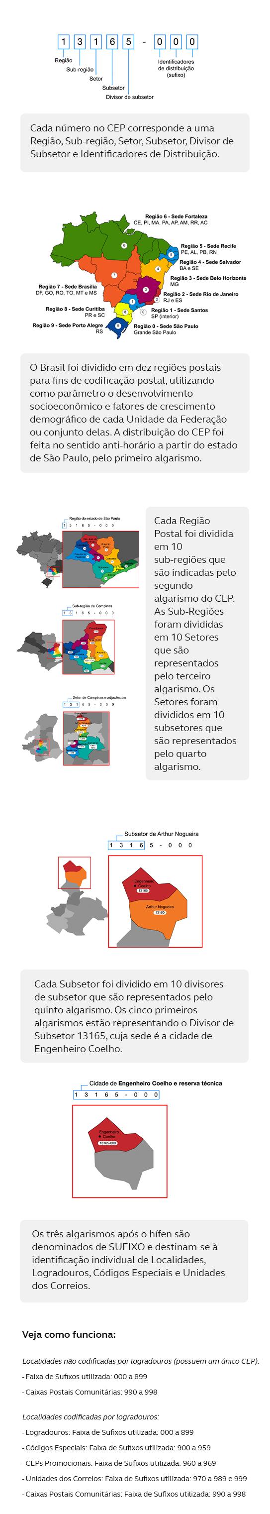 Cada número no CEP corresponde a uma Região, Sub-região, Setor, Subsetor, Divisor de Subsetor e Identificadores de Distribuição. O Brasil foi dividido em dez regiões postais para fins de codificação postal, utilizando como parâmetro o desenvolvimento socioeconômico e fatores de crescimento demográfico de cada Unidade da Federação ou conjunto delas. A distribuição do CEP foi feita no sentido anti-horário a partir do estado de São Paulo, pelo primeiro algarismo. Cada Região Postal foi dividida em 10 sub-regiões que são indicadas pelo segundo algarismo do CEP. As Sub-Regiões foram divididas em 10 Setores que são representados pelo terceiro algarismo. Os Setores foram divididos em 10 subsetores que são representados pelo quarto algarismo. Cada Subsetor foi dividido em 10 divisores de subsetor que são representados pelo quinto algarismo. Os cinco primeiros algarismos estão representando o Divisor de Subsetor 13165, cuja sede é a cidade de Engenheiro Coelho. Os três algarismos após o hífen são denominados de SUFIXO e destinam-se à identificação individual de Localidades, Logradouros, Códigos Especiais e Unidades dos Correios. Veja como funciona: Localidades não codificadas por logradouros (possuem um único CEP): - Faixa de Sufixos utilizada: 000 a 899 - Caixas Postais Comunitárias: 990 a 998. Localidades codificadas por logradouros: - Logradouros: Faixa de Sufixos utilizada: 000 a 899 - Códigos Especiais: Faixa de Sufixos utilizada: 900 a 959 - CEPs Promocionais: Faixa de Sufixos utilizada: 960 a 969 - Unidades dos Correios: Faixa de Sufixos utilizada: 970 a 989 e 999 - Caixas Postais Comunitárias: Faixa de Sufixos utilizada: 990 a 998.