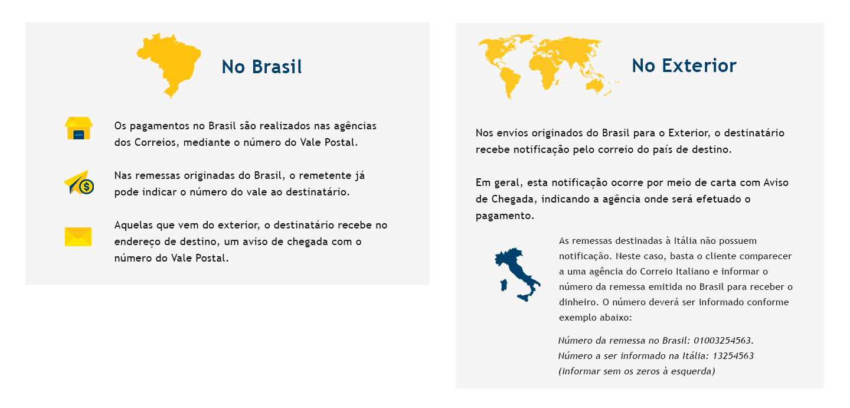 No Brasil: Os pagamentos no Brasil são realizados nas agências dos Correios, mediante o número do Vale Postal. Nas remessas originadas do Brasil, o remetente já pode indicar o número do vale ao destinatário. Aquelas que vem do exterior, o destinatário recebe no endereço de destino, um aviso de chegada com o número do Vale Postal. No Exterior: Nos envios originados do Brasil para o Exterior, o destinatário recebe notificação pelo correio do país de destino. Em geral, esta notificação ocorre por meio de carta com Aviso de Chegada, indicando a agência onde será efetuado o pagamento. As remessas destinadas à Itália não possuem notificação. Neste caso, basta o cliente comparecer a uma agência do Correio Italiano e informar o número da remessa emitida no Brasil para receber o dinheiro. O número deverá ser informado conforme exemplo abaixo: Número da remessa no Brasil: 01003254563. Número a ser informado na Itália: 13254563 (informar sem os zeros à esquerda).