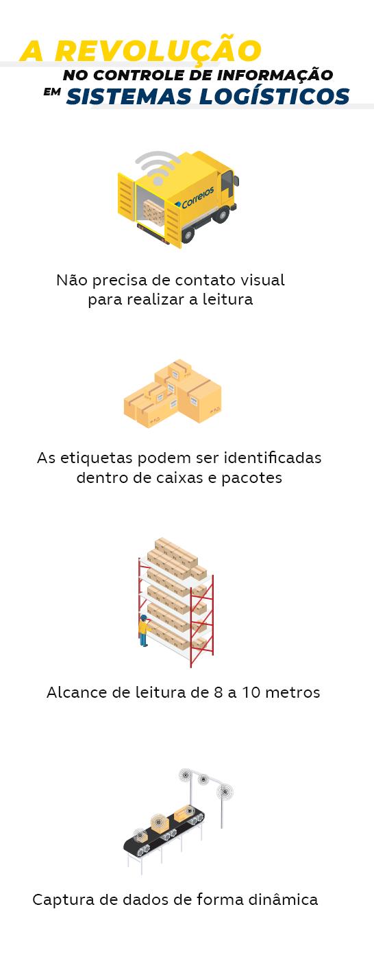 A revolução no controle de informação em sistema logísticos! Não precisa de contato visual para realizar a leitura; As etiquetas podem ser identificadas dentro de caixas e pacotes; Alcance de leitura de 8 a 10 metros; Captura de dados de forma dinâmica. Disponível apenas para Sedex e PAC.